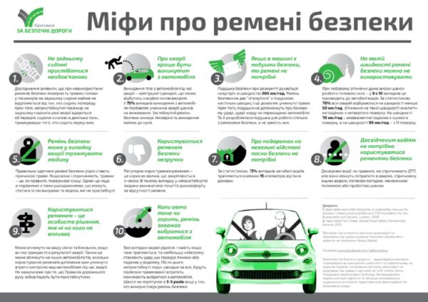 Експерти зруйнували популярні міфи про автомобільні ремені безпеки