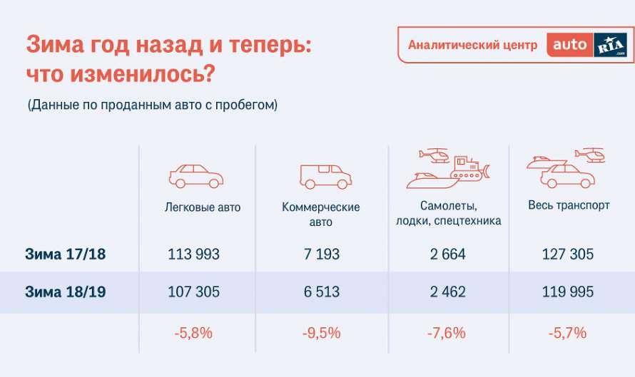 Пора избавляться от старого Daewoo: появился прогноз продаж б/у автомобилей