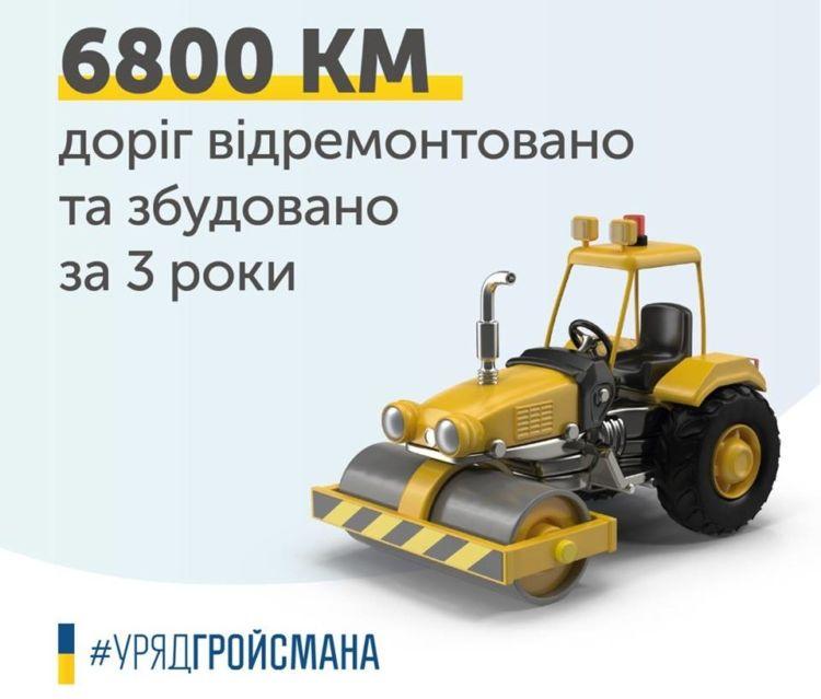 Гройсман розповів, скільки було відремонтовано українських доріг
