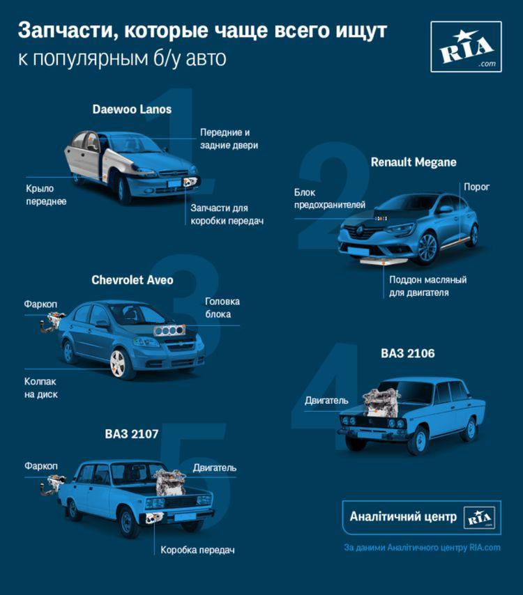 5 авто на украинском рынке, которые чаще всего требуют ремонта